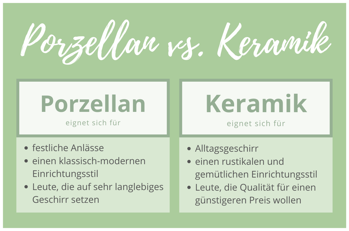 Keramik vs Porzellan Grafik